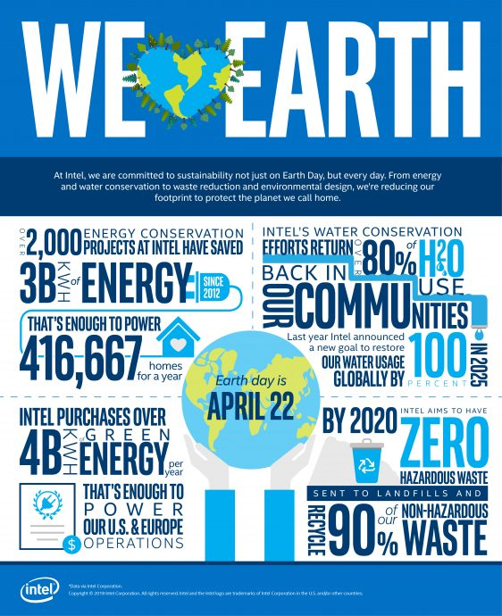 earth day infographic 2018