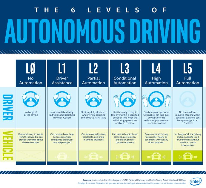 levels of automated driving infographic