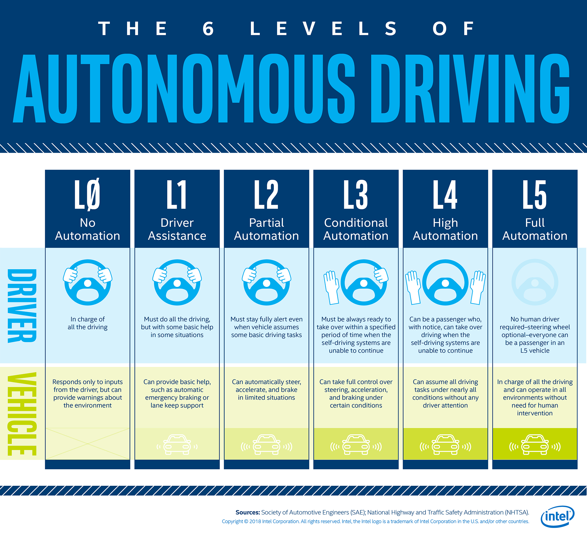 Autonomous Driving – Hands on the Wheel or No Wheel at All