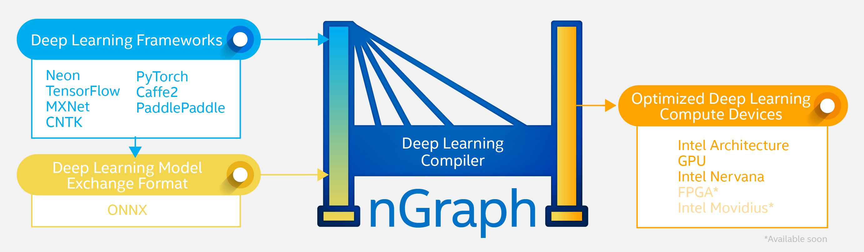 Intel Open Sources nGraph, Giving AI Developers Freedom of