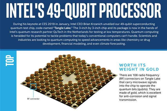49 qubit processor tangle lake infographic sm