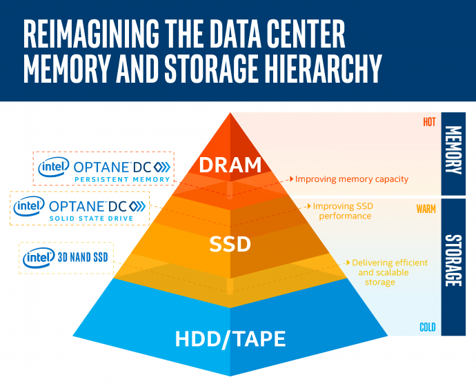 filling the gaps between memory and storage after
