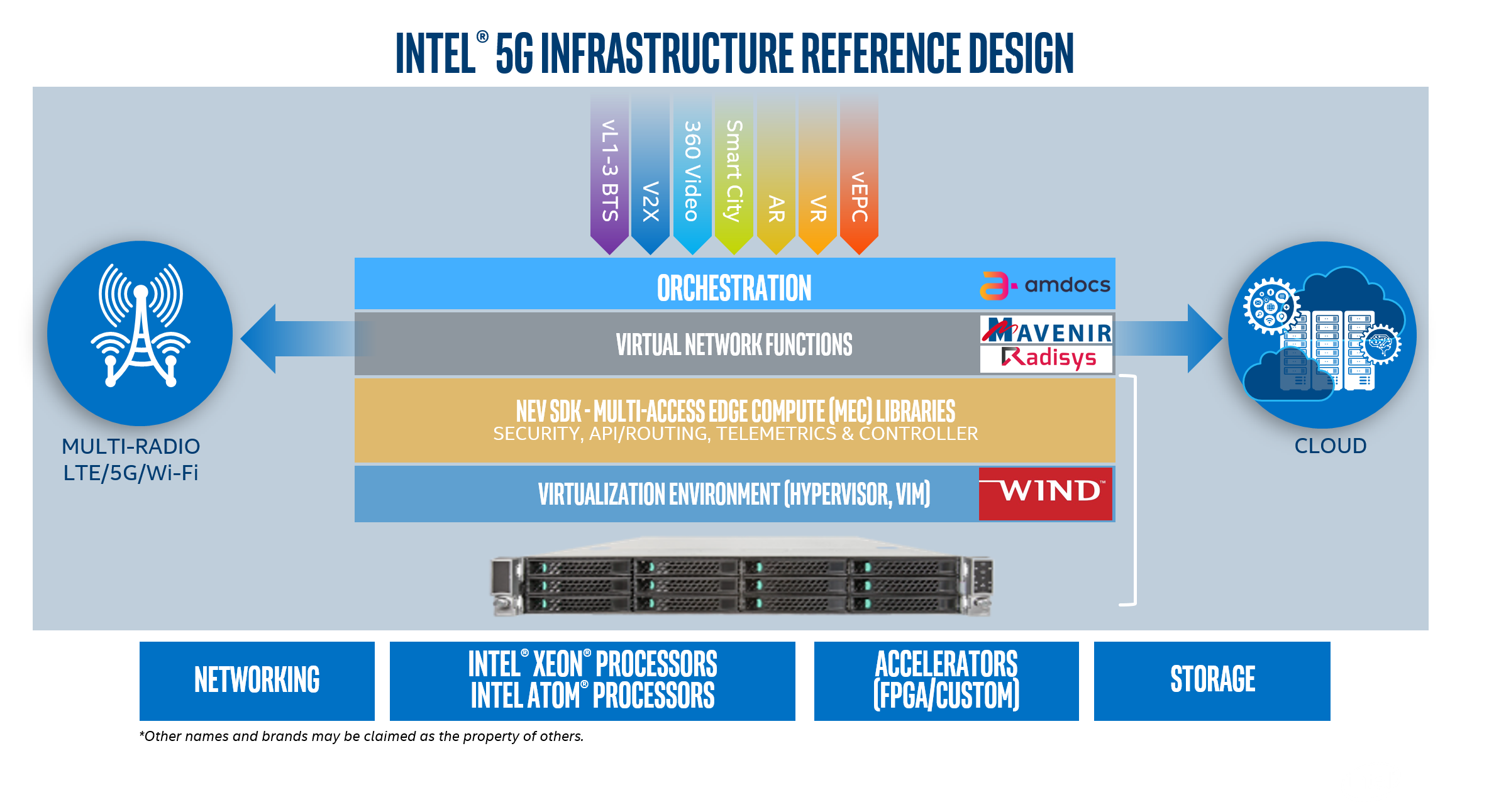 intel paves way for service providers to quickly monetize 5g with