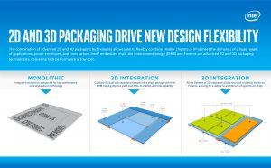 2d and 3d packaging drive new design flexibility