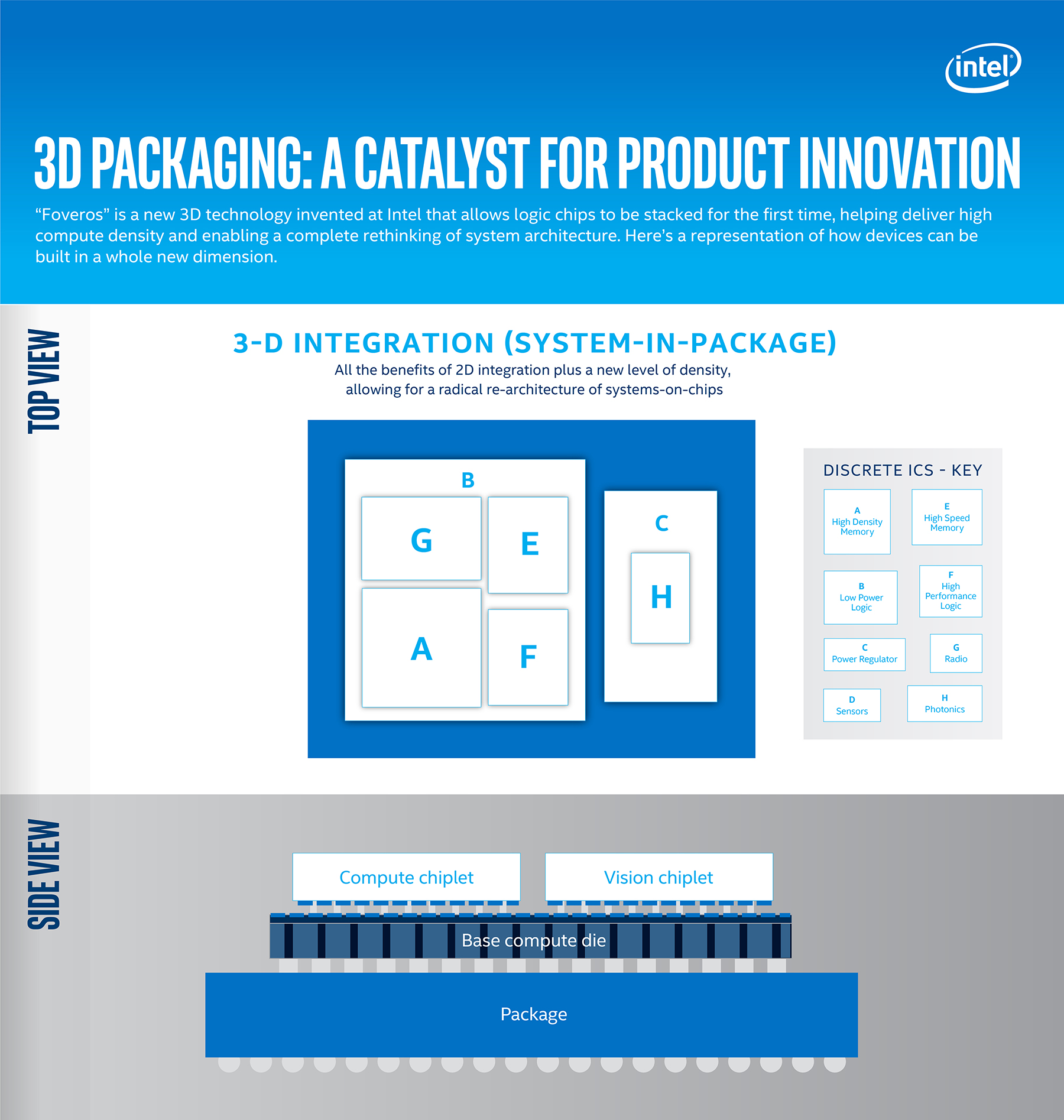 Fact Sheet: New Intel Architectures and Technologies Target