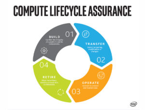 compute lifecycle 1