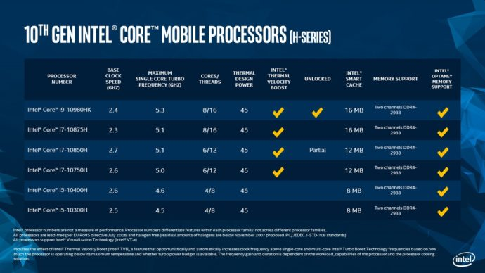 10th Gen Intel Core H Series Processor SKU Table