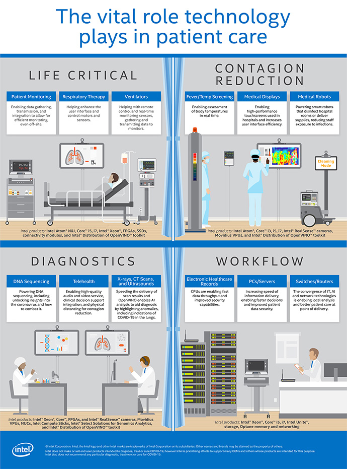intel tech supporting healthcare