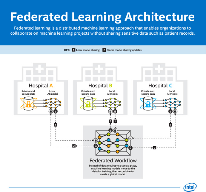 federated learning explainer