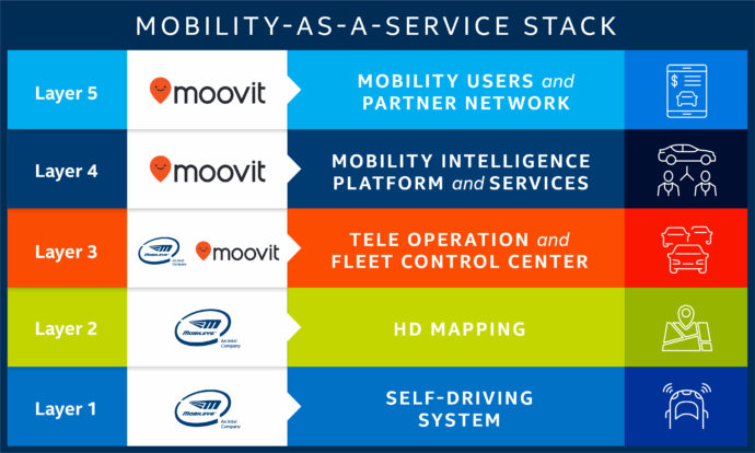 mobility as a service stack graphic
