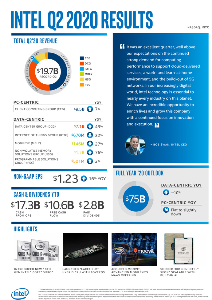 intel q2 2020 earnings infographic