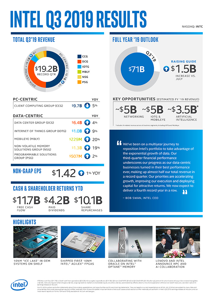 q3 2019 earnings infographic