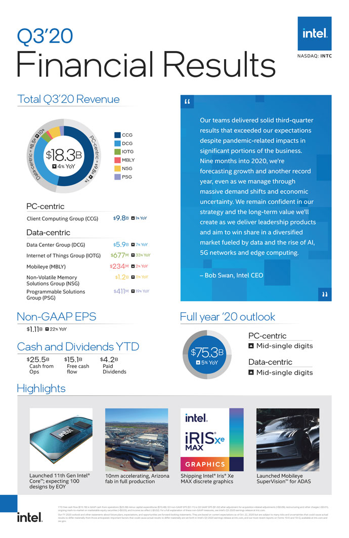 q3 2020 earnings infographic