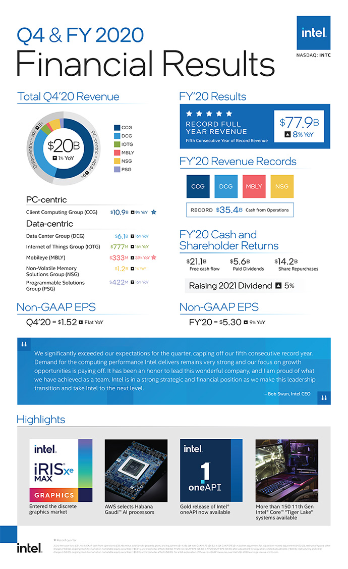 q4 2020 earnings infographic