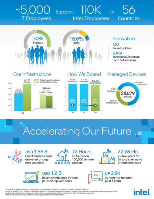 intel it annual performance report 2020 21 infographic